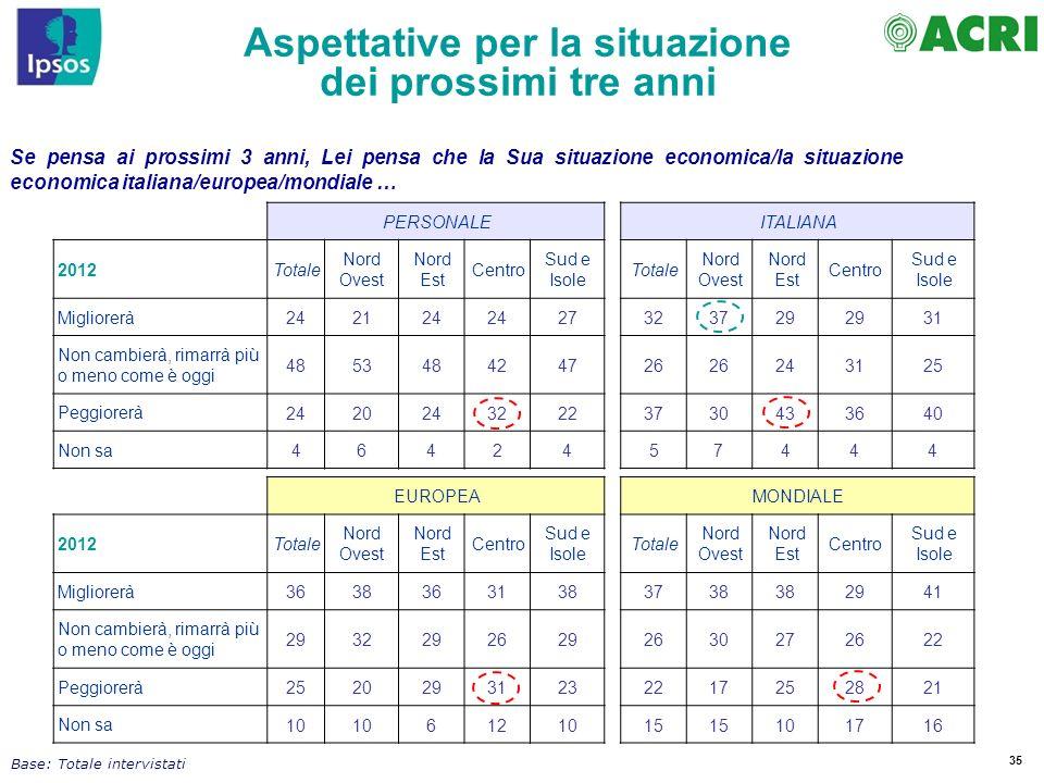 35 Se pensa ai prossimi 3 anni, Lei pensa che la Sua situazione economica/la situazione economica italiana/europea/mondiale … PERSONALEITALIANA 2012To