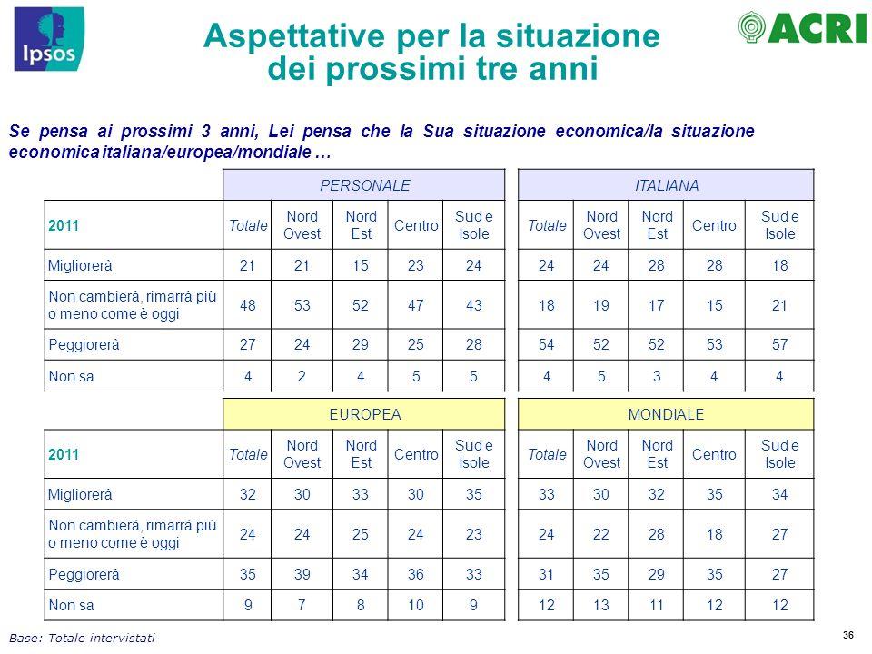 36 Se pensa ai prossimi 3 anni, Lei pensa che la Sua situazione economica/la situazione economica italiana/europea/mondiale … PERSONALEITALIANA 2011To