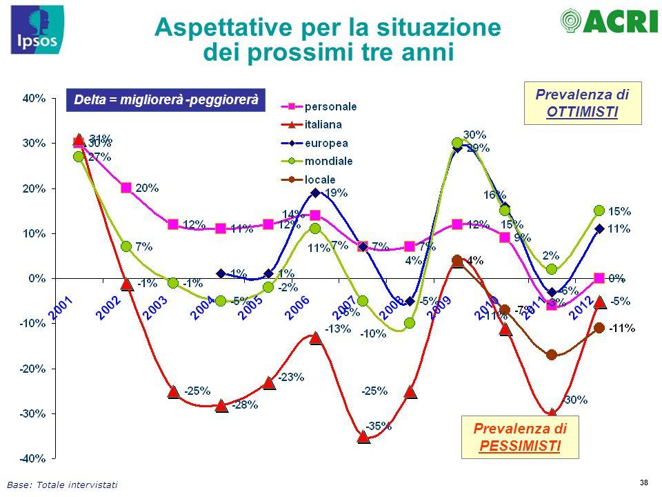 38 Delta = migliorerà -peggiorerà Prevalenza di OTTIMISTI Prevalenza di PESSIMISTI Base: Totale intervistati Aspettative per la situazione dei prossim