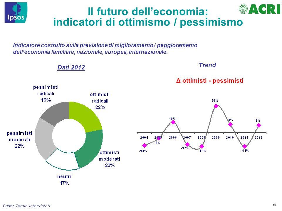 40 Indicatore costruito sulla previsione di miglioramento / peggioramento delleconomia familiare, nazionale, europea, internazionale. Il futuro dellec