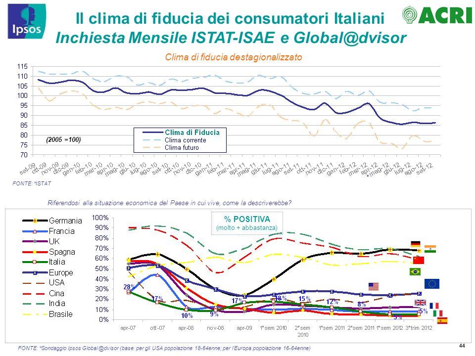 44 Il clima di fiducia dei consumatori Italiani Inchiesta Mensile ISTAT-ISAE e Global@dvisor Riferendosi alla situazione economica del Paese in cui vi