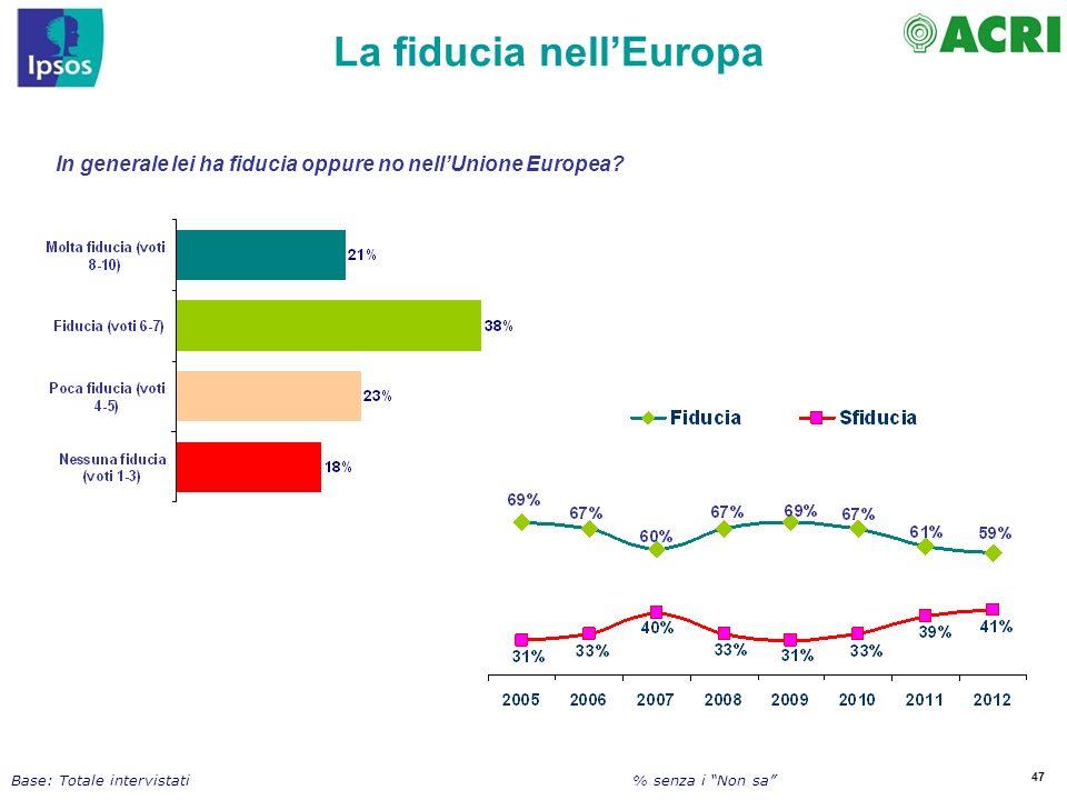 47 In generale lei ha fiducia oppure no nellUnione Europea? La fiducia nellEuropa Base: Totale intervistati % senza i Non sa