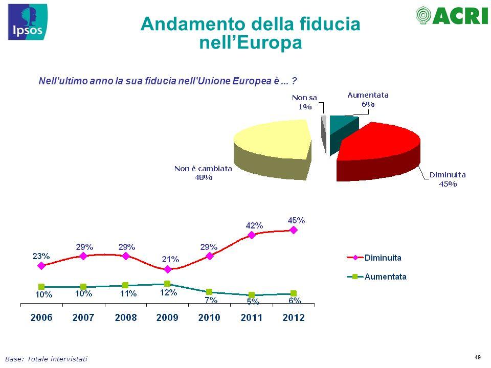 49 Nellultimo anno la sua fiducia nellUnione Europea è... ? Andamento della fiducia nellEuropa Base: Totale intervistati