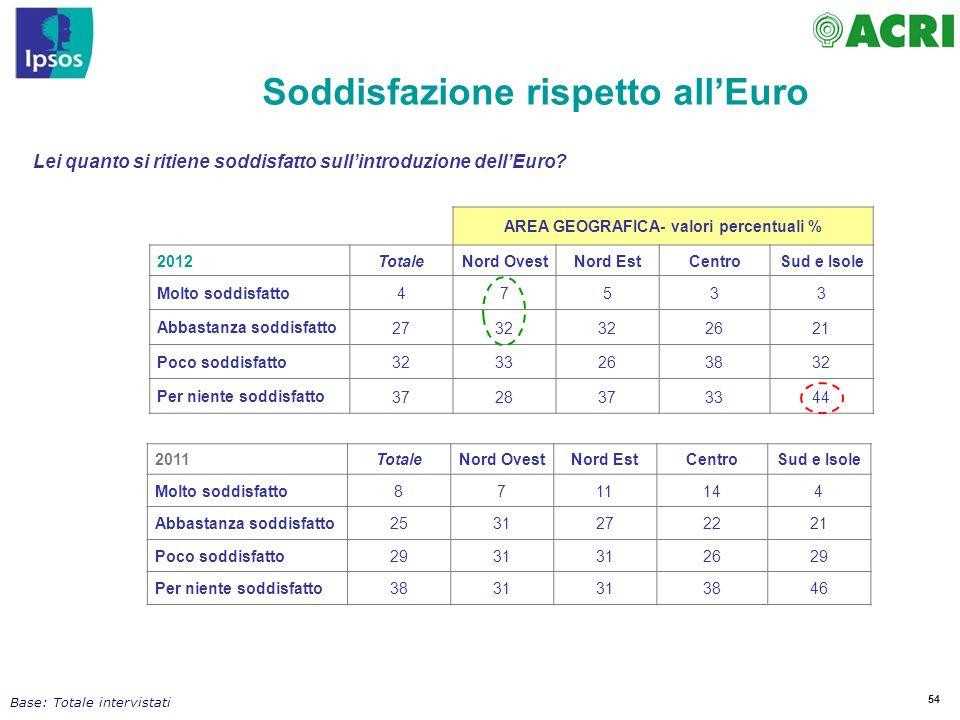 54 Soddisfazione rispetto allEuro Lei quanto si ritiene soddisfatto sullintroduzione dellEuro? 2011TotaleNord OvestNord EstCentroSud e Isole Molto sod