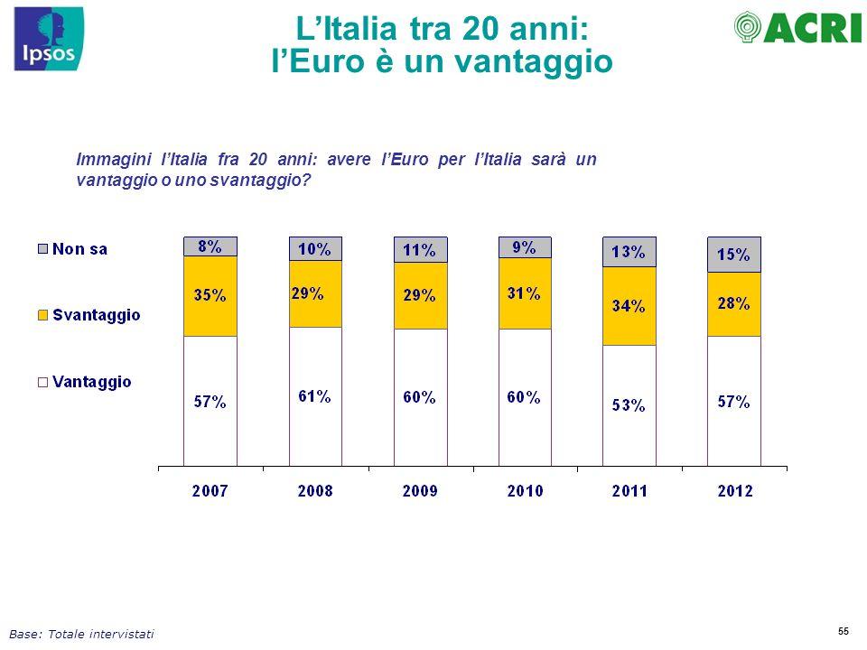 55 LItalia tra 20 anni: lEuro è un vantaggio Immagini lItalia fra 20 anni: avere lEuro per lItalia sarà un vantaggio o uno svantaggio? Base: Totale in