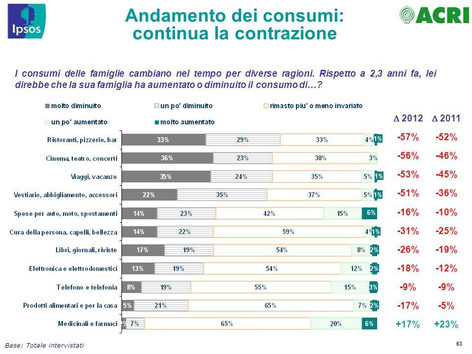 63 I consumi delle famiglie cambiano nel tempo per diverse ragioni. Rispetto a 2,3 anni fa, lei direbbe che la sua famiglia ha aumentato o diminuito i