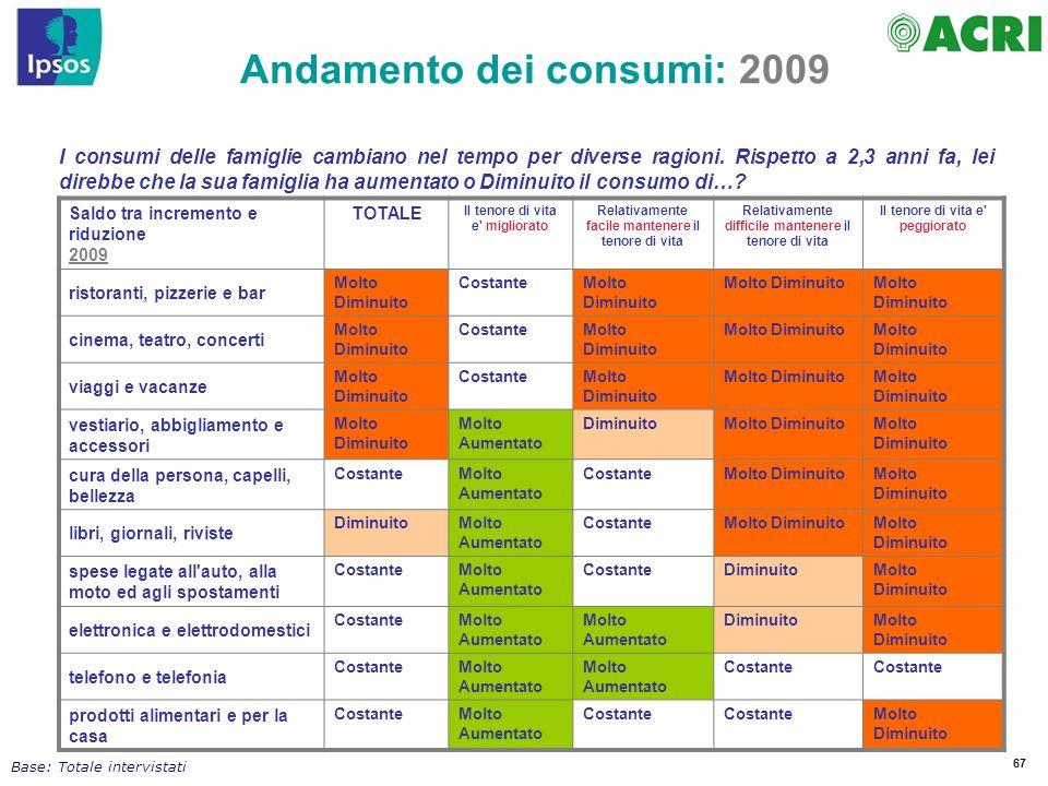67 I consumi delle famiglie cambiano nel tempo per diverse ragioni. Rispetto a 2,3 anni fa, lei direbbe che la sua famiglia ha aumentato o Diminuito i