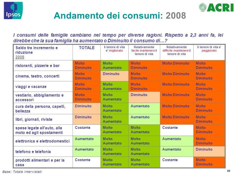 68 I consumi delle famiglie cambiano nel tempo per diverse ragioni. Rispetto a 2,3 anni fa, lei direbbe che la sua famiglia ha aumentato o Diminuito i