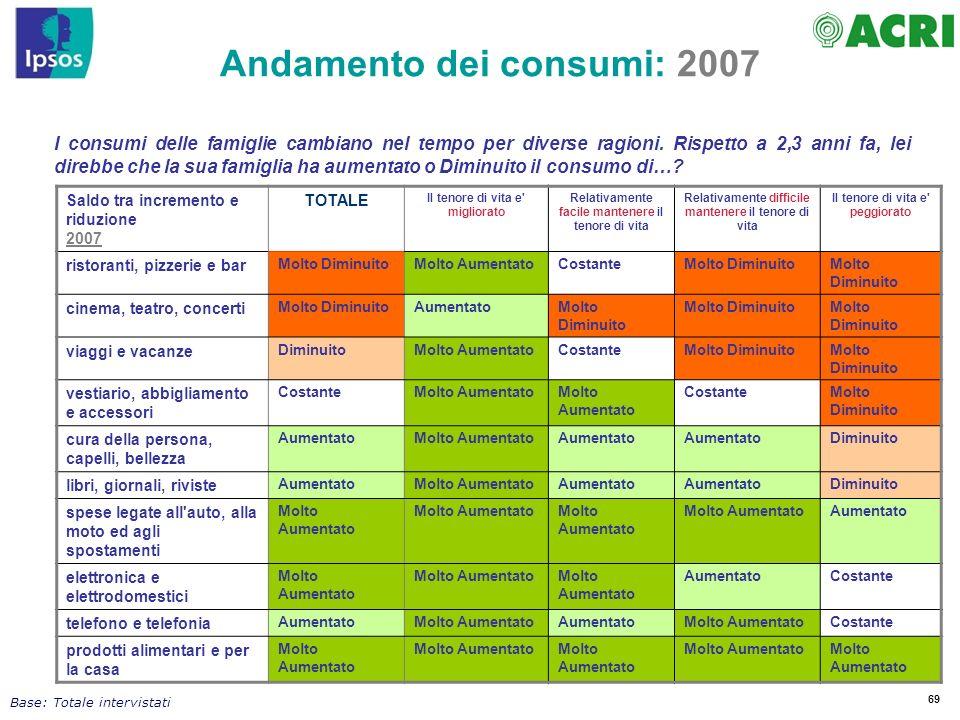 69 I consumi delle famiglie cambiano nel tempo per diverse ragioni. Rispetto a 2,3 anni fa, lei direbbe che la sua famiglia ha aumentato o Diminuito i