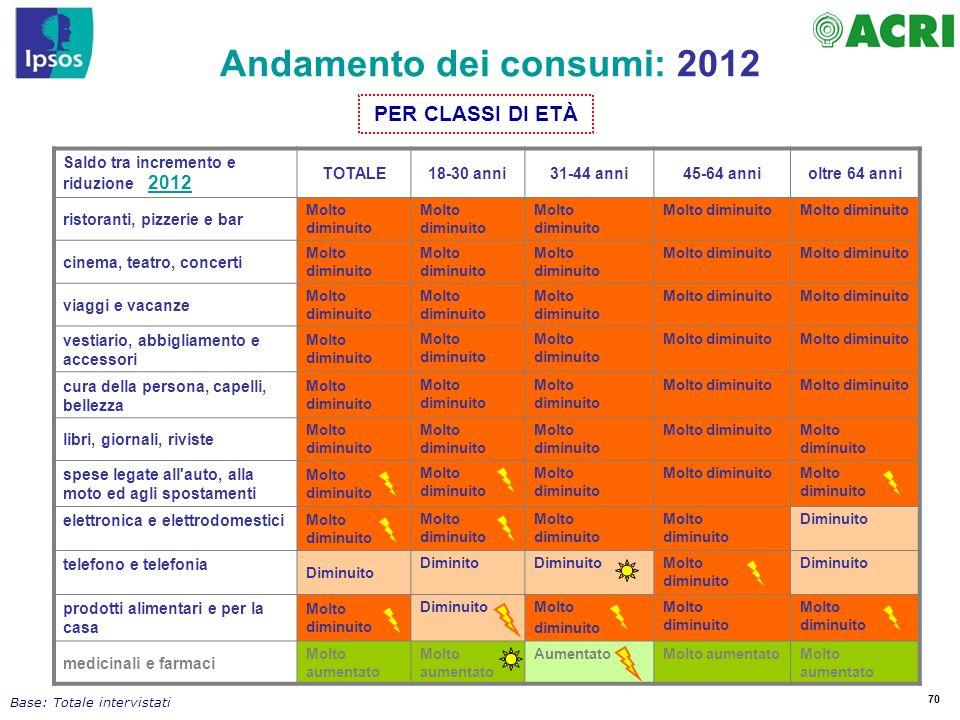70 Andamento dei consumi: 2012 Saldo tra incremento e riduzione 2012 TOTALE18-30 anni31-44 anni45-64 annioltre 64 anni ristoranti, pizzerie e bar Molt