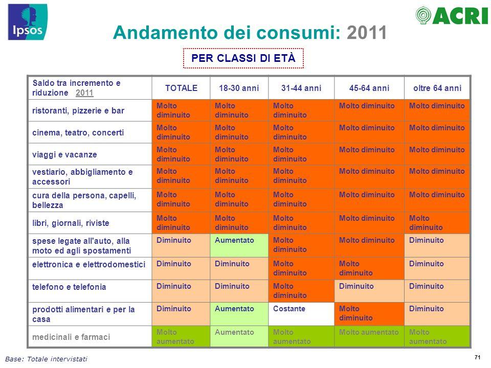 71 Andamento dei consumi: 2011 Saldo tra incremento e riduzione 2011 TOTALE18-30 anni31-44 anni45-64 annioltre 64 anni ristoranti, pizzerie e bar Molt
