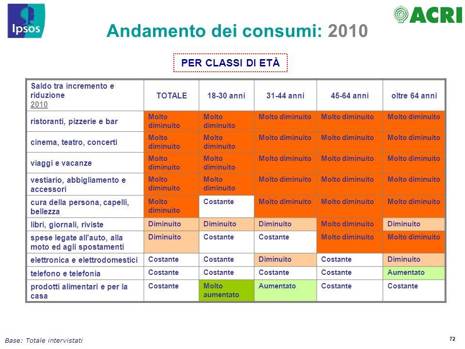 72 Andamento dei consumi: 2010 Saldo tra incremento e riduzione 2010 TOTALE18-30 anni31-44 anni45-64 annioltre 64 anni ristoranti, pizzerie e bar Molt