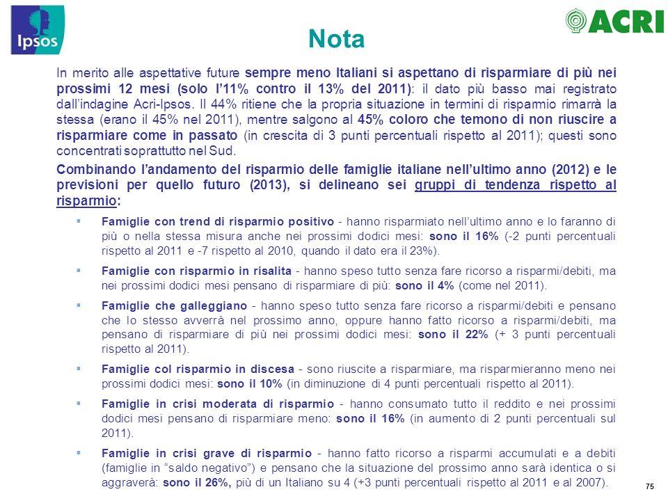 75 Nota In merito alle aspettative future sempre meno Italiani si aspettano di risparmiare di più nei prossimi 12 mesi (solo l11% contro il 13% del 20