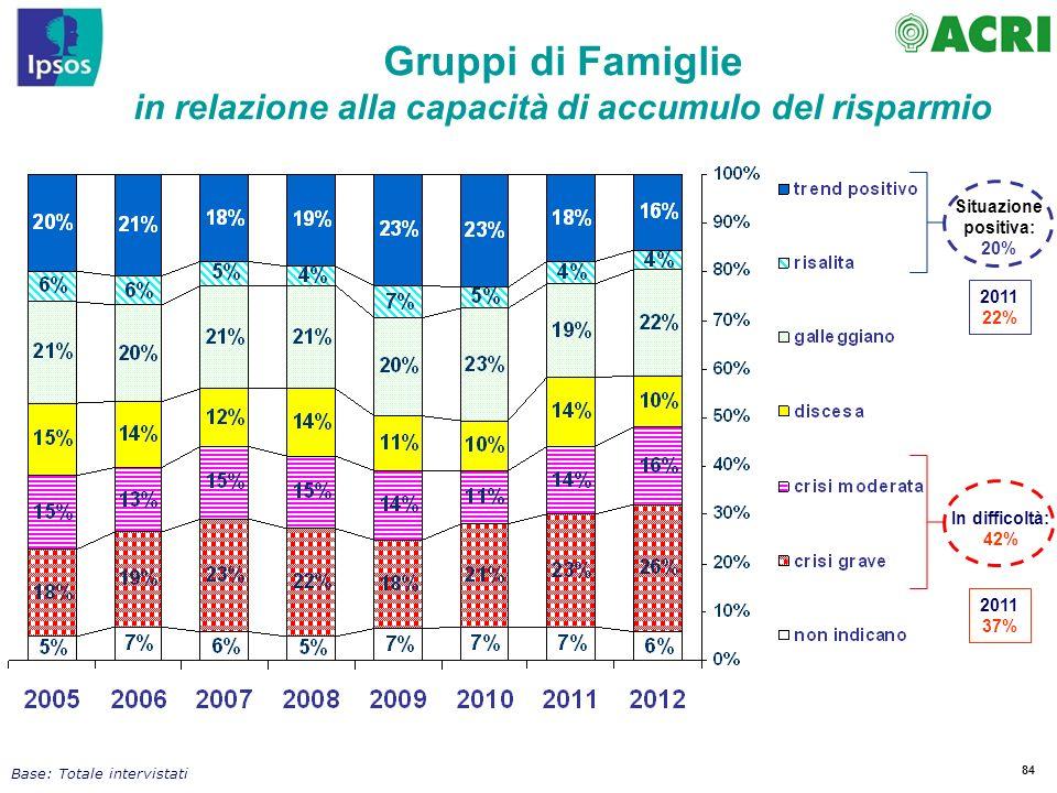 84 In difficoltà: 42% Situazione positiva: 20% Gruppi di Famiglie in relazione alla capacità di accumulo del risparmio Base: Totale intervistati 2011