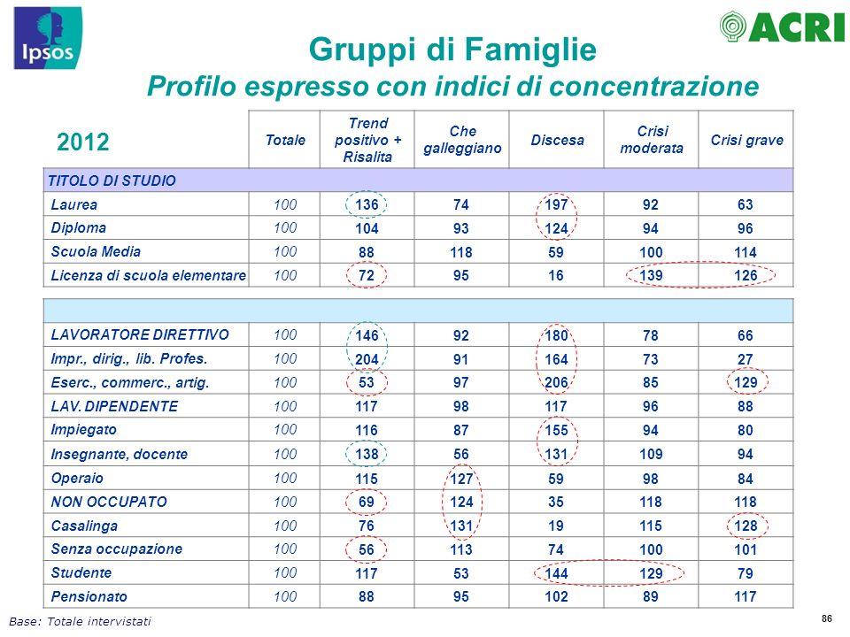 86 Totale Trend positivo + Risalita Che galleggiano Discesa Crisi moderata Crisi grave TITOLO DI STUDIO Laurea100 136741979263 Diploma100 104931249496