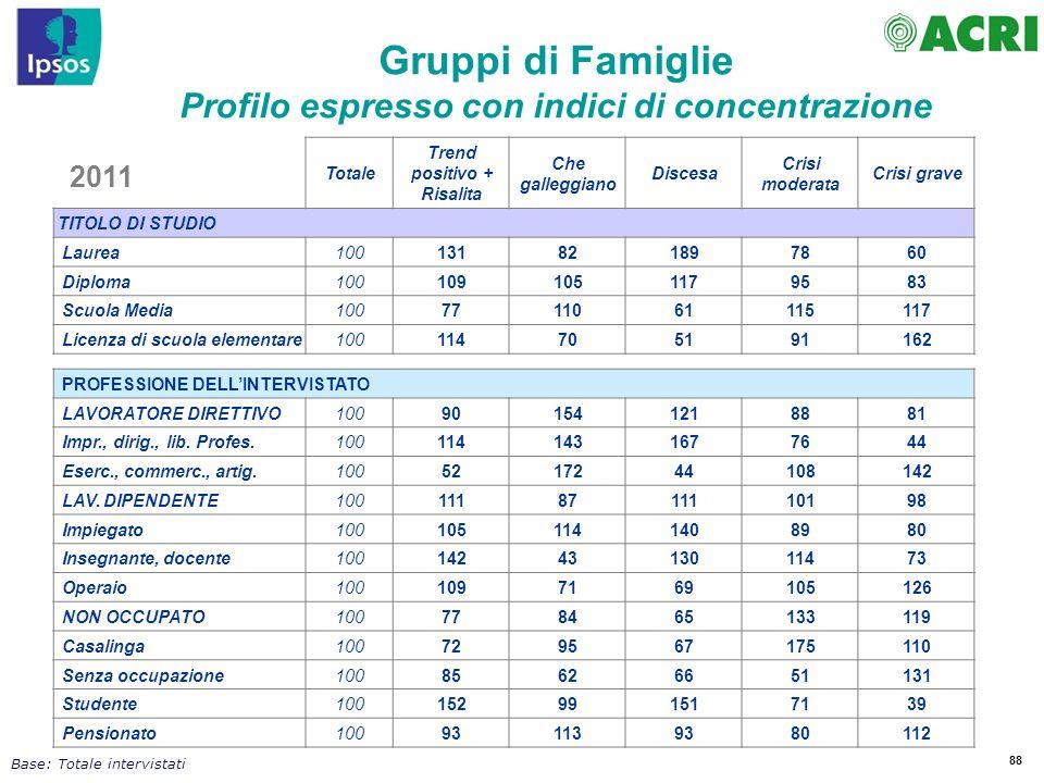88 Totale Trend positivo + Risalita Che galleggiano Discesa Crisi moderata Crisi grave TITOLO DI STUDIO Laurea100131821897860 Diploma1001091051179583