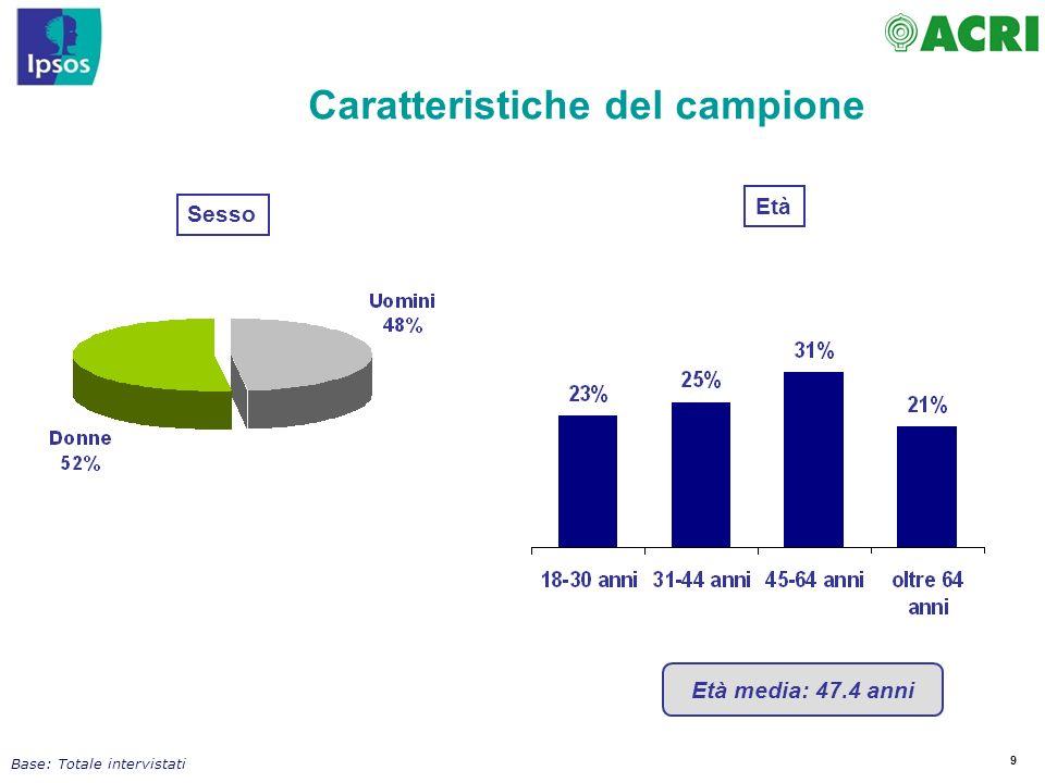 9 Caratteristiche del campione Età media: 47.4 anni Base: Totale intervistati Età Sesso