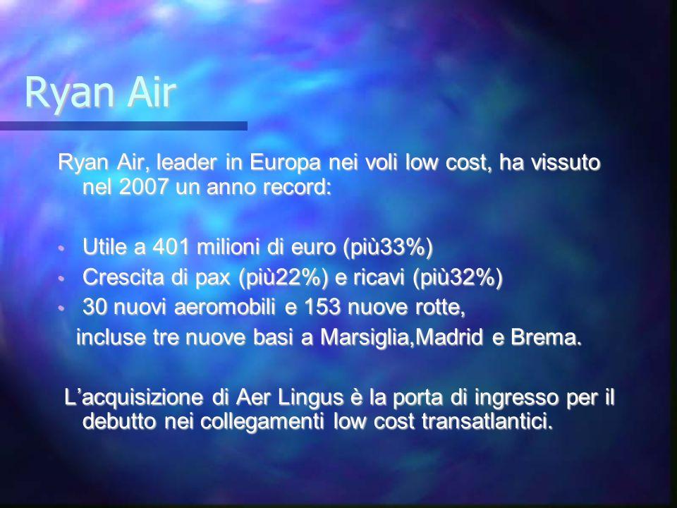 Ryan Air Ryan Air, leader in Europa nei voli low cost, ha vissuto nel 2007 un anno record: Utile a 401 milioni di euro (più33%) Utile a 401 milioni di