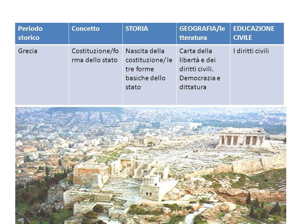 Periodo storico ConcettoSTORIAGEOGRAFIA/le tteratura EDUCAZIONE CIVILE GreciaCostituzione/fo rma dello stato Nascita della costituzione/ le tre forme