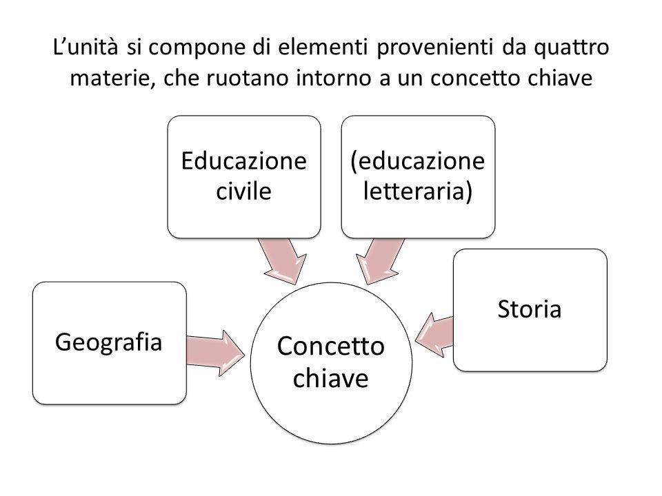 Lunità si compone di elementi provenienti da quattro materie, che ruotano intorno a un concetto chiave Concetto chiave Geografia Educazione civile (ed