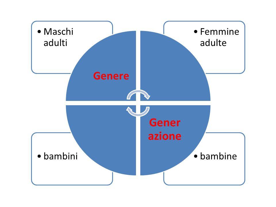 bambinebambini Femmine adulte Maschi adulti Genere Gener azione