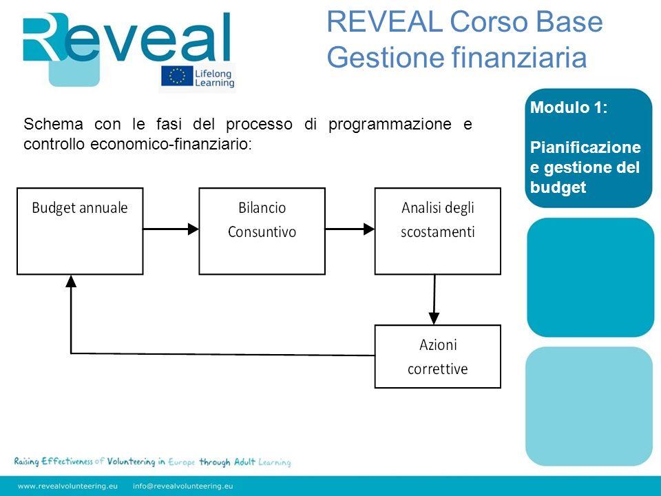 Modulo 1: Pianificazione e gestione del budget REVEAL Corso Base Gestione finanziaria Schema con le fasi del processo di programmazione e controllo ec