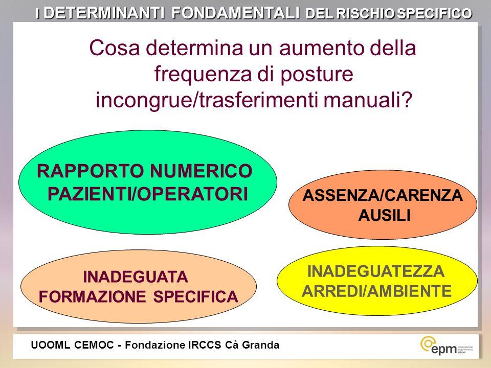 Cosa determina un aumento della frequenza di posture incongrue/trasferimenti manuali? ASSENZA/CARENZA AUSILI INADEGUATA FORMAZIONE SPECIFICA INADEGUAT