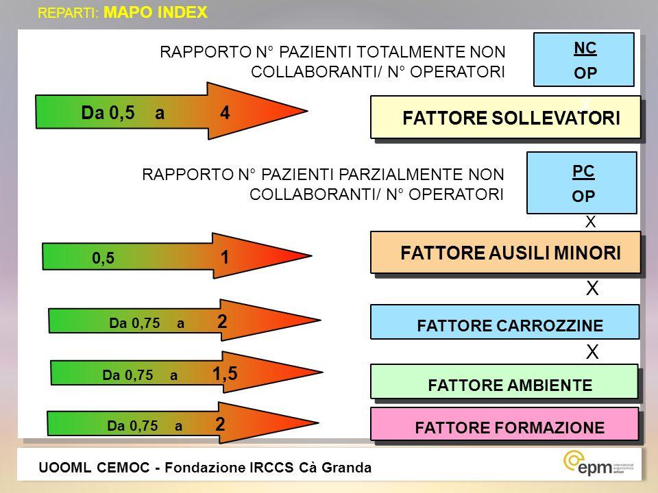 REPARTI: MAPO INDEX PC OP FATTORE SOLLEVATORI NC OP FATTORE AUSILI MINORI 0,5 1 FATTORE CARROZZINE Da 0,75 a 2 FATTORE AMBIENTE FATTORE FORMAZIONE X X