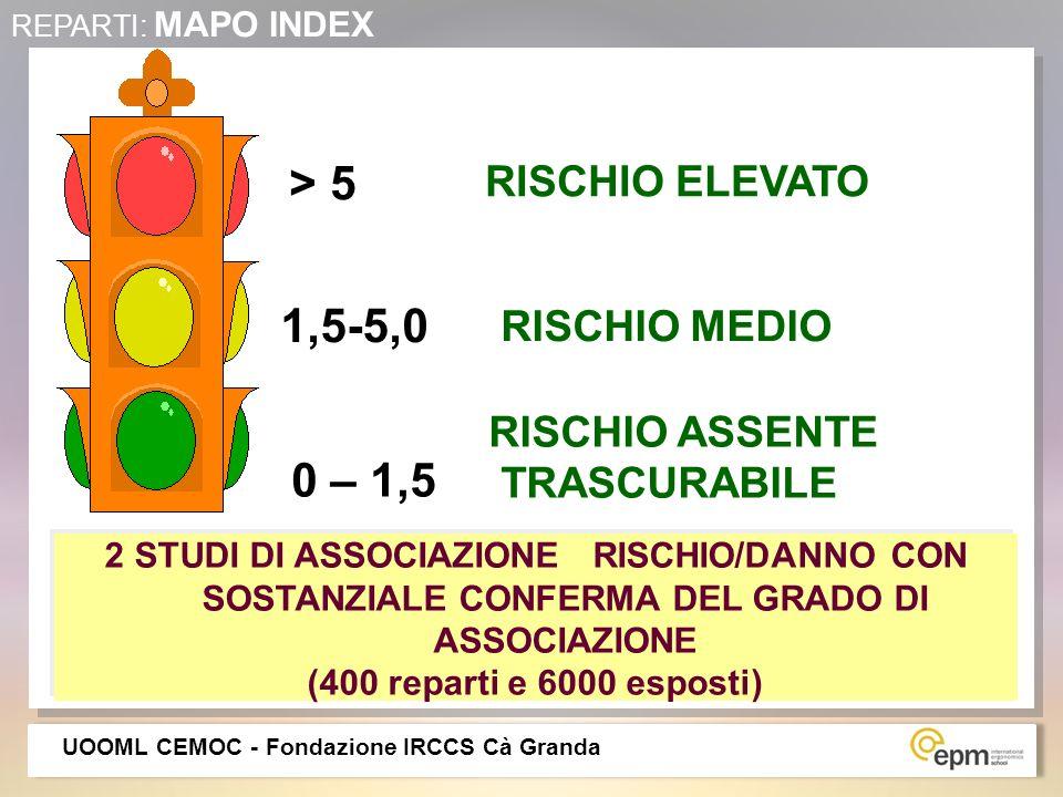 0 – 1,5 1,5-5,0 > 5 RISCHIO ASSENTE TRASCURABILE RISCHIO MEDIO RISCHIO MEDIO RISCHIO ELEVATO REPARTI: MAPO INDEX 2 STUDI DI ASSOCIAZIONE RISCHIO/DANNO