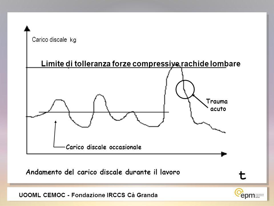 Carico discale occasionale Limite di tolleranza forze compressive rachide lombare Trauma acuto Andamento del carico discale durante il lavoro Carico d
