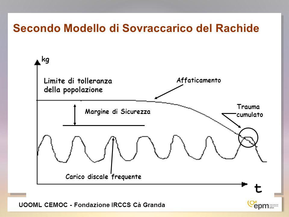 Secondo Modello di Sovraccarico del Rachide Limite di tolleranza della popolazione Margine di Sicurezza Affaticamento Trauma cumulato Carico discale f