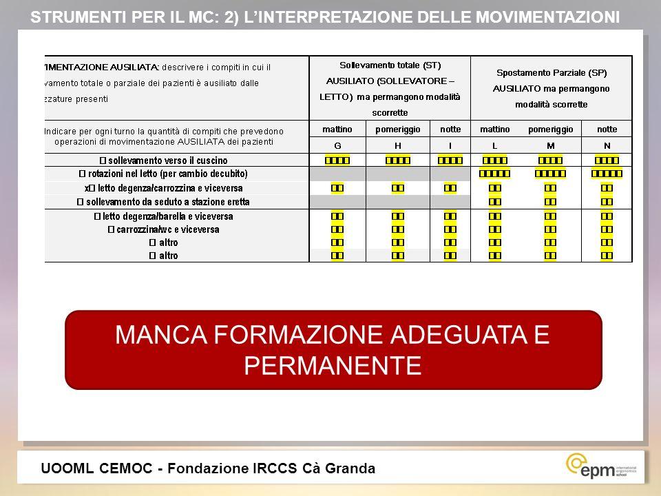 MANCA FORMAZIONE ADEGUATA E PERMANENTE UOOML CEMOC - Fondazione IRCCS Cà Granda STRUMENTI PER IL MC: 2) LINTERPRETAZIONE DELLE MOVIMENTAZIONI