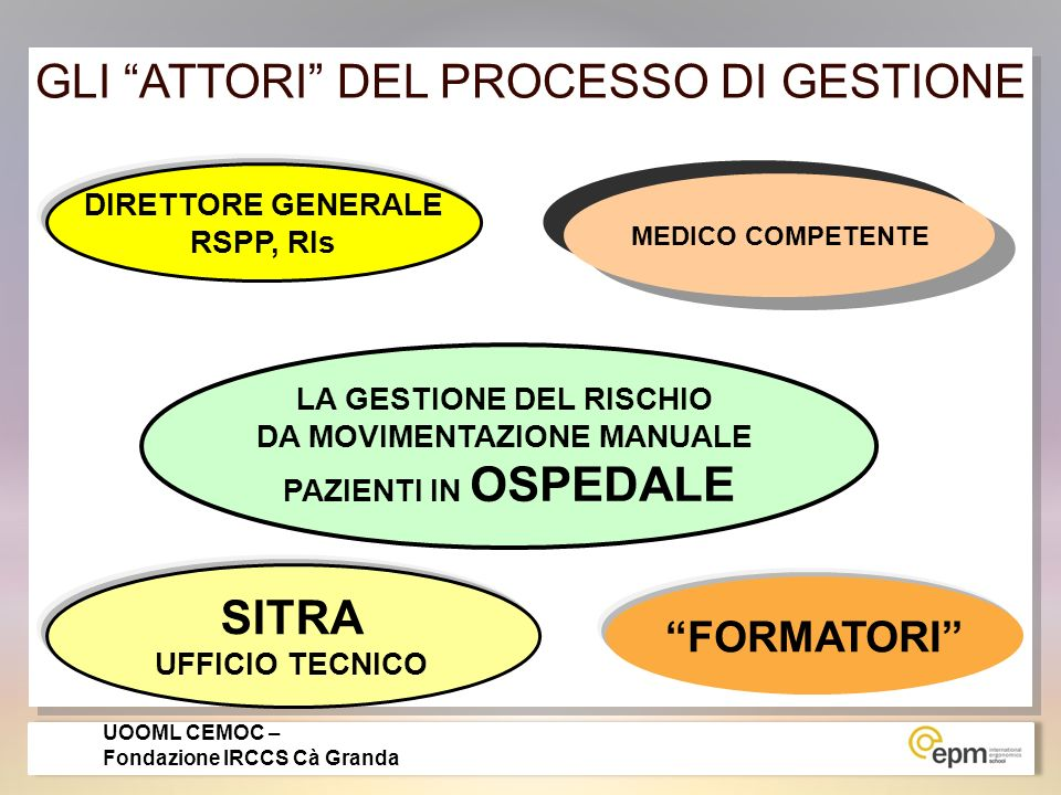 LA MAPPATURA DEL RISCHIO = STRUMENTO PER I DIVERSI ATTORI LA GESTIONE AZIENDALE DEL RISCHIO DA MOVIMENTAZIONE PAZIENTI LA GESTIONE AZIENDALE DEL RISCHIO DA MOVIMENTAZIONE PAZIENTI GLI ATTORI UOOML CEMOC - Fondazione IRCCS Cà Granda