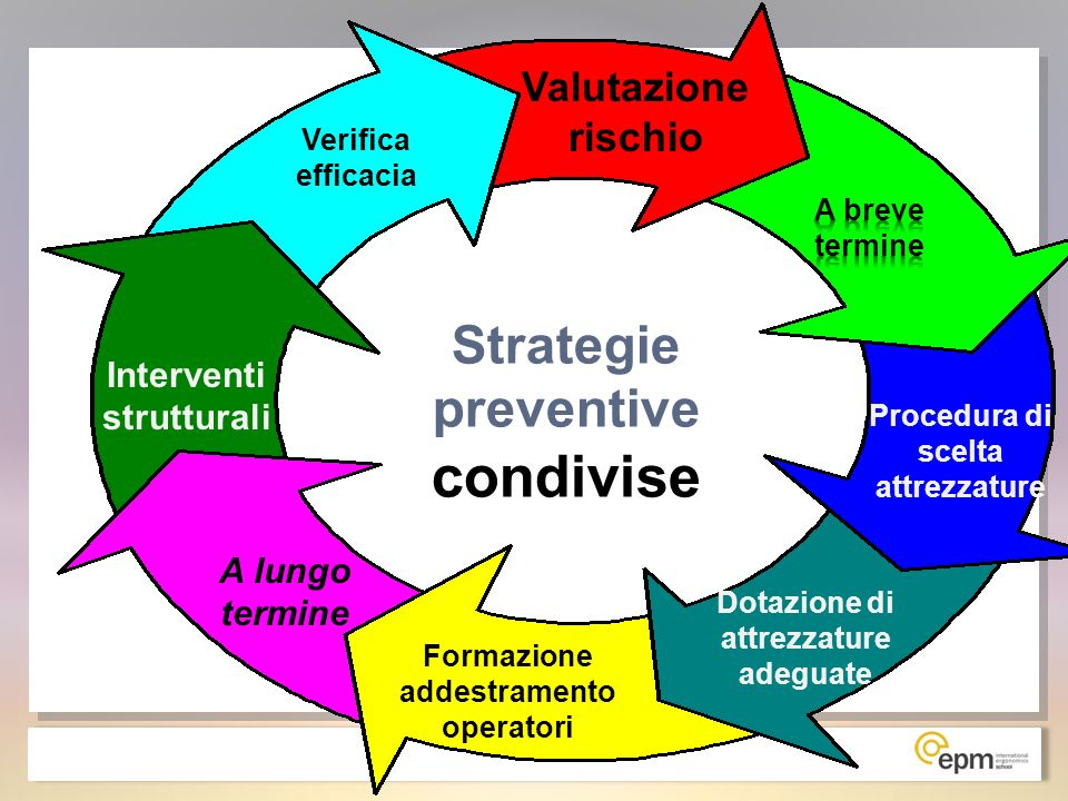 Strategie preventive condivise Valutazione rischio Procedura di scelta attrezzature Dotazione di attrezzature adeguate Formazione addestramento operat