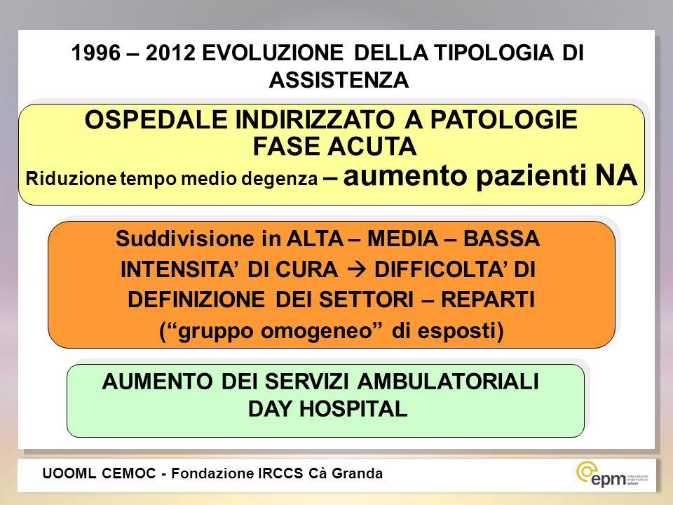 1996 – 2012 EVOLUZIONE DELLA TIPOLOGIA DI ASSISTENZA OSPEDALE INDIRIZZATO A PATOLOGIE FASE ACUTA Riduzione tempo medio degenza – aumento pazienti NA O
