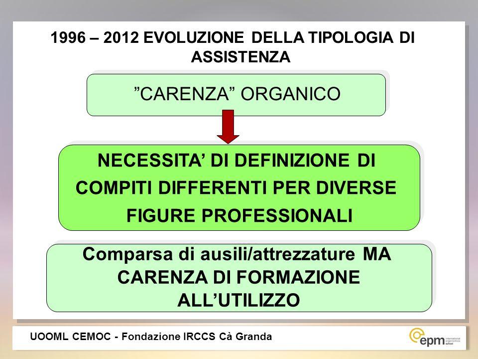 2011 – 2021 STIMA DEL TREND DI INVECCHIAMENTO POPOLAZIONE INFERMIERISTICA (Guardini I, Deroma L et al 2011 – G.