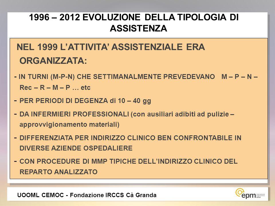 NEL 1999 LATTIVITA ASSISTENZIALE ERA ORGANIZZATA: - IN TURNI (M-P-N) CHE SETTIMANALMENTE PREVEDEVANO M – P – N – Rec – R – M – P … etc - PER PERIODI D
