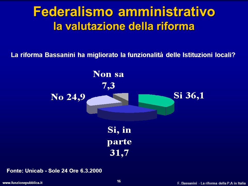 www.funzionepubblica.it F. Bassanini - La riforma della P.A in Italia 16 Federalismo amministrativo la valutazione della riforma Fonte: Unicab - Sole