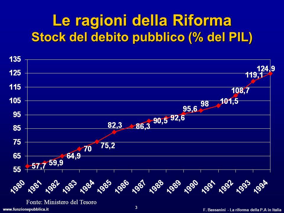 www.funzionepubblica.it F. Bassanini - La riforma della P.A in Italia 3 Le ragioni della Riforma Stock del debito pubblico (% del PIL) Fonte: Minister