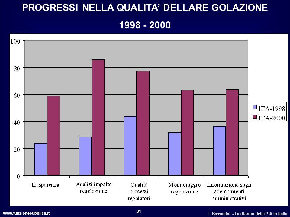 www.funzionepubblica.it F. Bassanini - La riforma della P.A in Italia 31 PROGRESSI NELLA QUALITA DELLARE GOLAZIONE 1998 - 2000