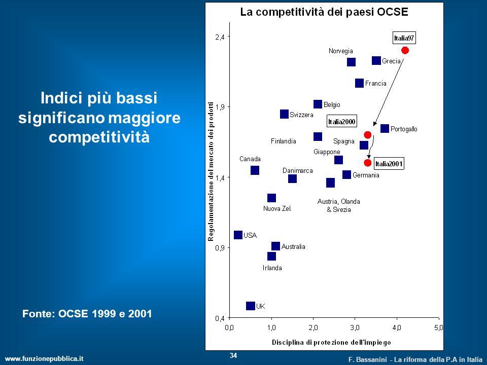 www.funzionepubblica.it F. Bassanini - La riforma della P.A in Italia 34 Indici più bassi significano maggiore competitività Fonte: OCSE 1999 e 2001