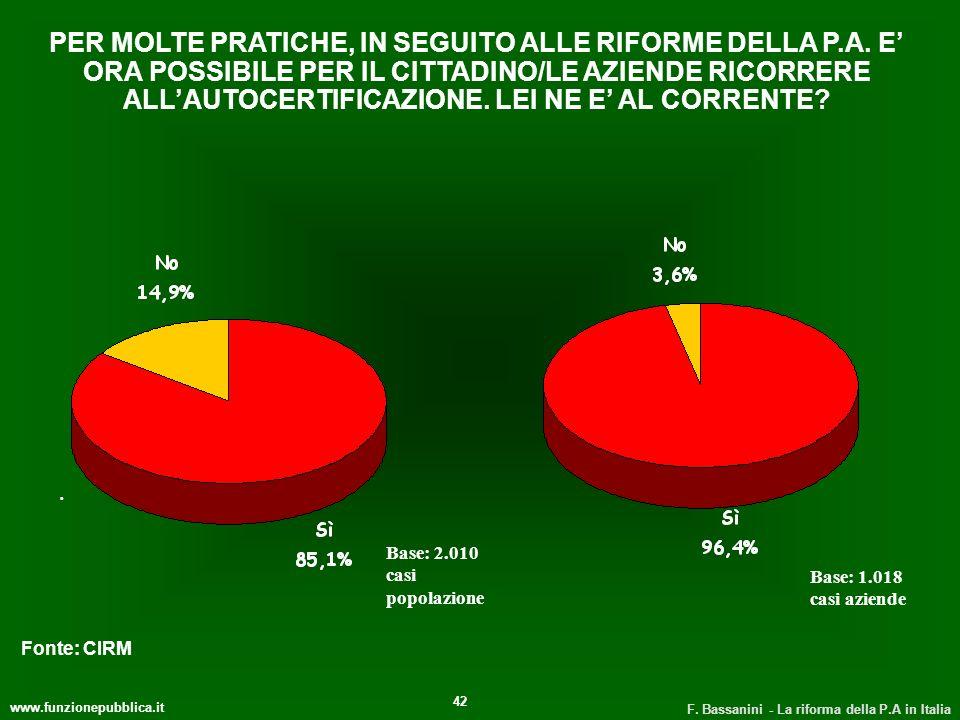 www.funzionepubblica.it F. Bassanini - La riforma della P.A in Italia 42 PER MOLTE PRATICHE, IN SEGUITO ALLE RIFORME DELLA P.A. E ORA POSSIBILE PER IL