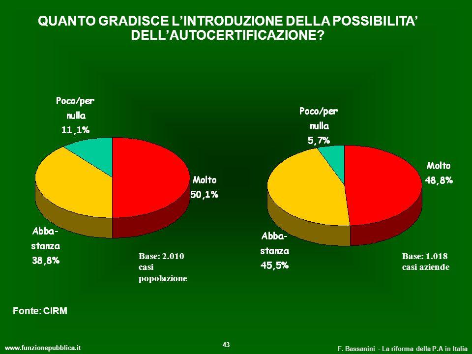 www.funzionepubblica.it F. Bassanini - La riforma della P.A in Italia 43 QUANTO GRADISCE LINTRODUZIONE DELLA POSSIBILITA DELLAUTOCERTIFICAZIONE? Base: