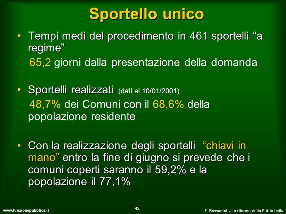 www.funzionepubblica.it F. Bassanini - La riforma della P.A in Italia 45 Sportello unico Tempi medi del procedimento in 461 sportelli a regimeTempi me