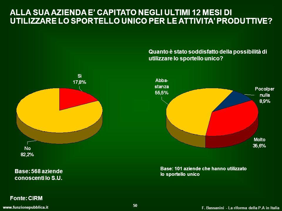 www.funzionepubblica.it F. Bassanini - La riforma della P.A in Italia 50 ALLA SUA AZIENDA E CAPITATO NEGLI ULTIMI 12 MESI DI UTILIZZARE LO SPORTELLO U