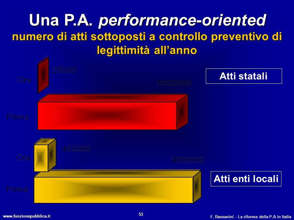 www.funzionepubblica.it F. Bassanini - La riforma della P.A in Italia 53 Atti statali Atti enti locali Una P.A. performance-oriented numero di atti so