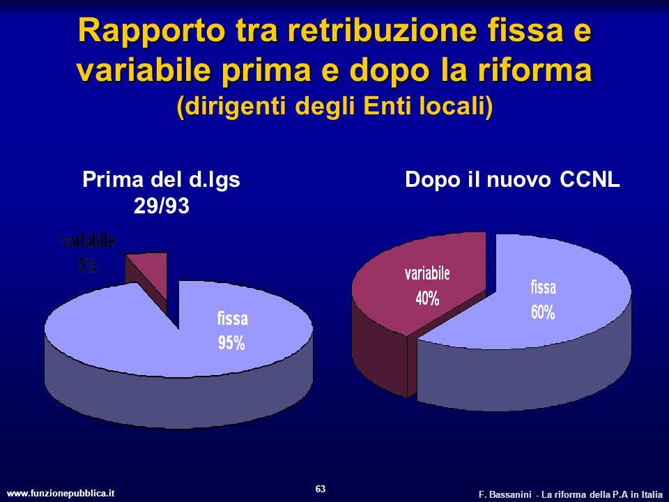 www.funzionepubblica.it F. Bassanini - La riforma della P.A in Italia 63 Rapporto tra retribuzione fissa e variabile prima e dopo la riforma (d Rappor