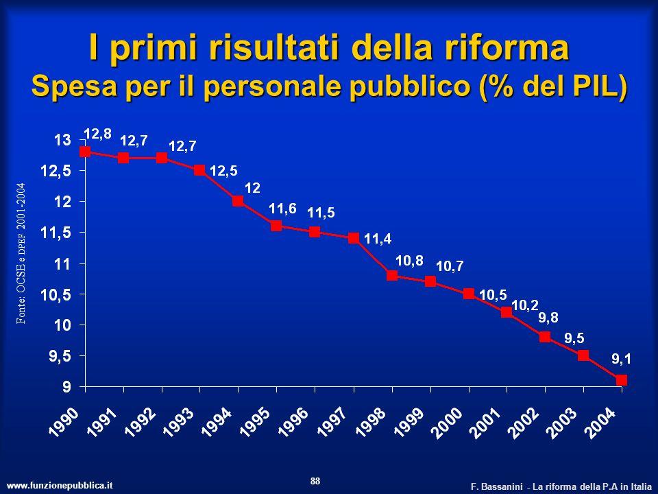 www.funzionepubblica.it F. Bassanini - La riforma della P.A in Italia 88 I primi risultati della riforma Spesa per il personale pubblico (% del PIL) F