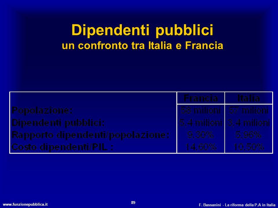 www.funzionepubblica.it F. Bassanini - La riforma della P.A in Italia 89 Dipendenti pubblici un confronto tra Italia e Francia