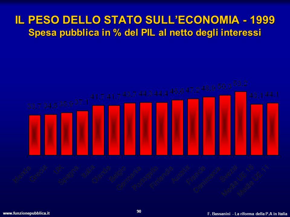 www.funzionepubblica.it F. Bassanini - La riforma della P.A in Italia 90 IL PESO DELLO STATO SULLECONOMIA - 1999 Spesa pubblica in % del PIL al netto